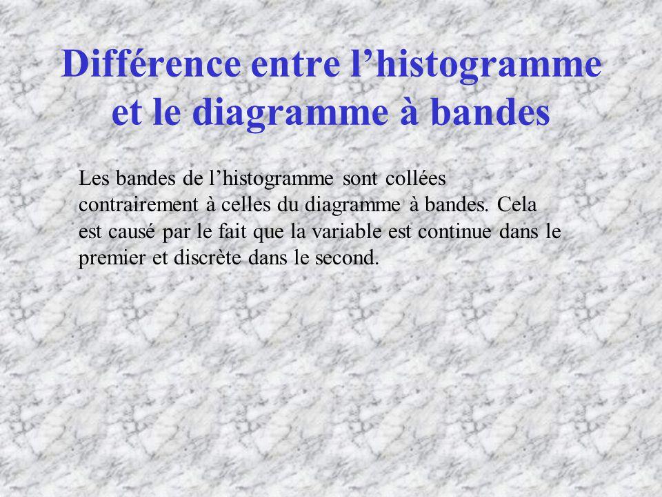 Différence entre l'histogramme et le diagramme à bandes
