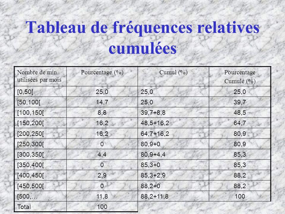 Tableau de fréquences relatives cumulées