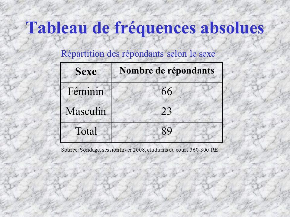 Tableau de fréquences absolues