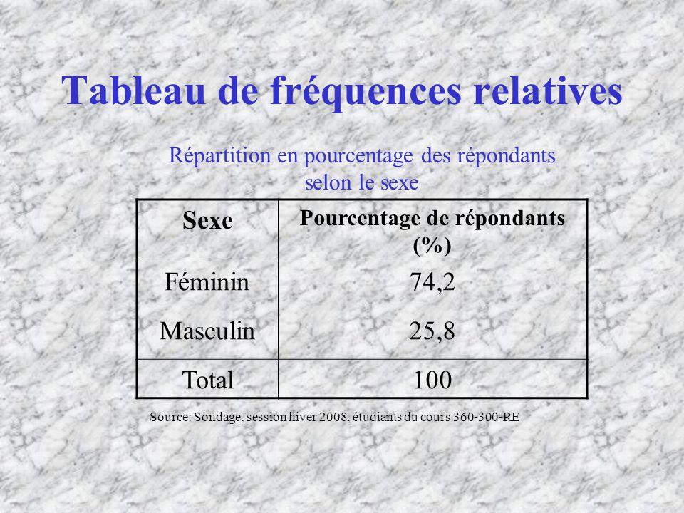 Tableau de fréquences relatives
