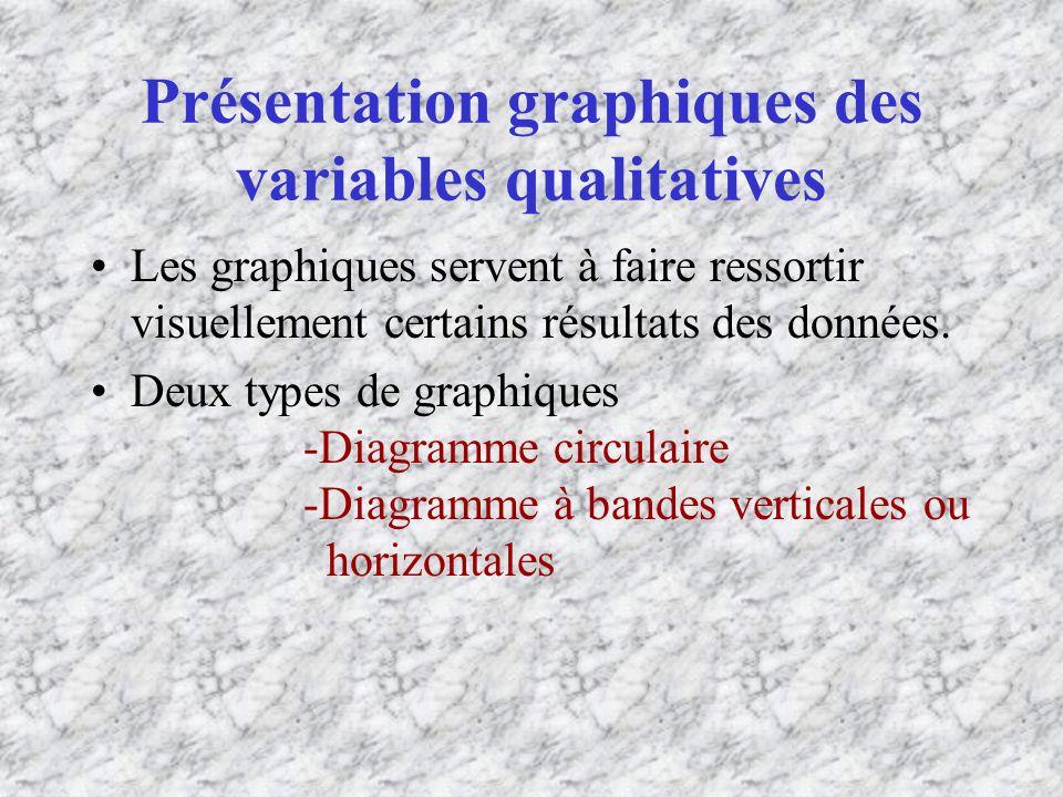 Présentation graphiques des variables qualitatives