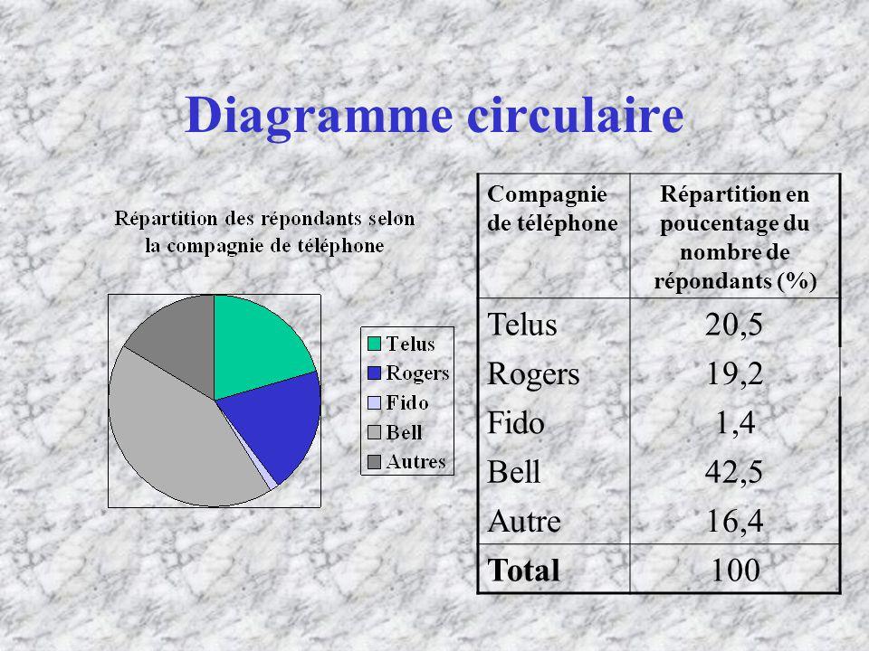 Répartition en poucentage du nombre de répondants (%)