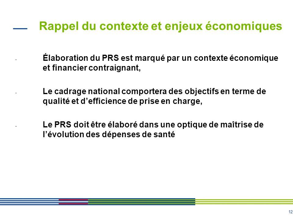 Rappel du contexte et enjeux économiques