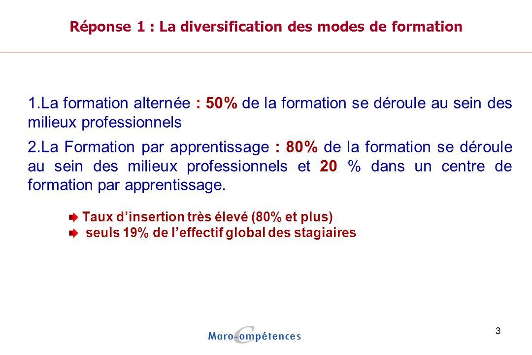 Réponse 1 : La diversification des modes de formation