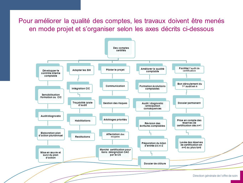 Pour améliorer la qualité des comptes, les travaux doivent être menés en mode projet et s'organiser selon les axes décrits ci-dessous