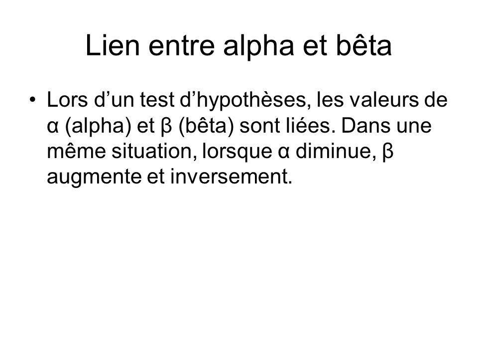 Lien entre alpha et bêta