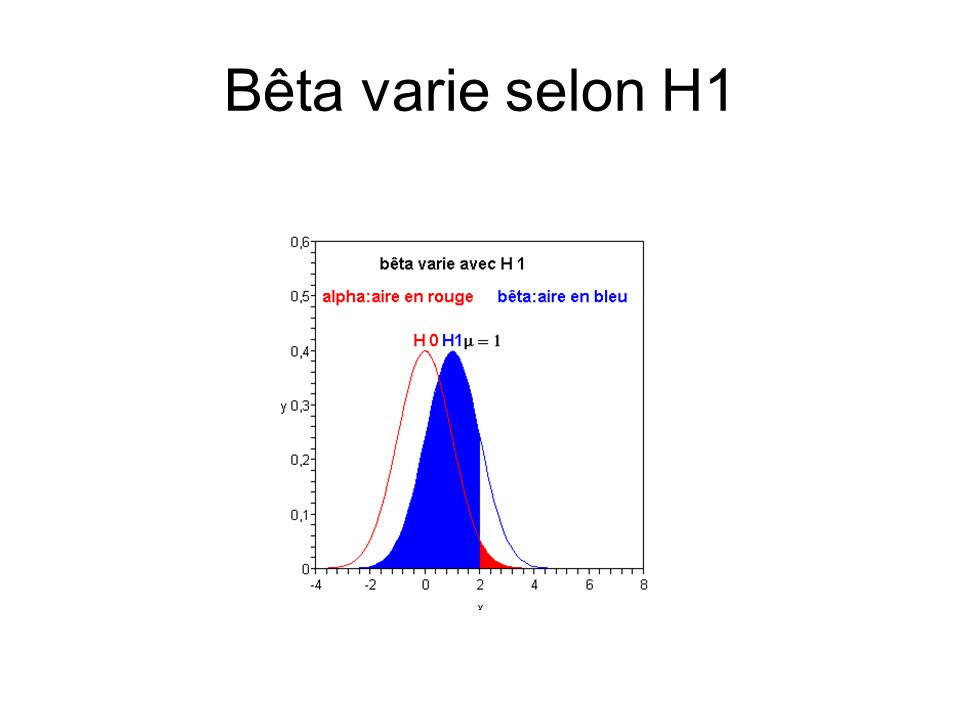 Bêta varie selon H1