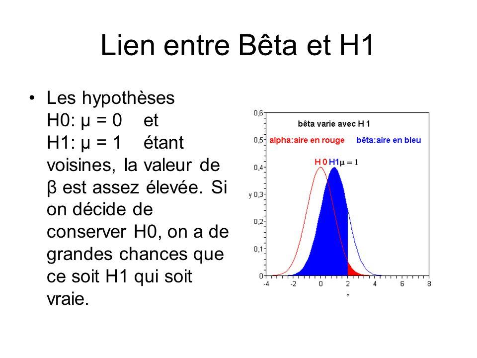 Lien entre Bêta et H1