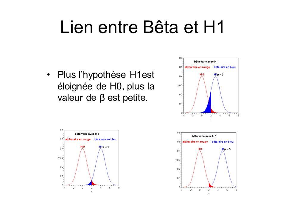Lien entre Bêta et H1 Plus l'hypothèse H1est éloignée de H0, plus la valeur de β est petite.