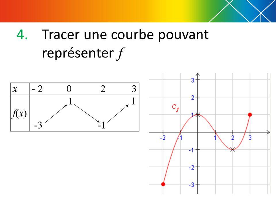 Tracer une courbe pouvant représenter f