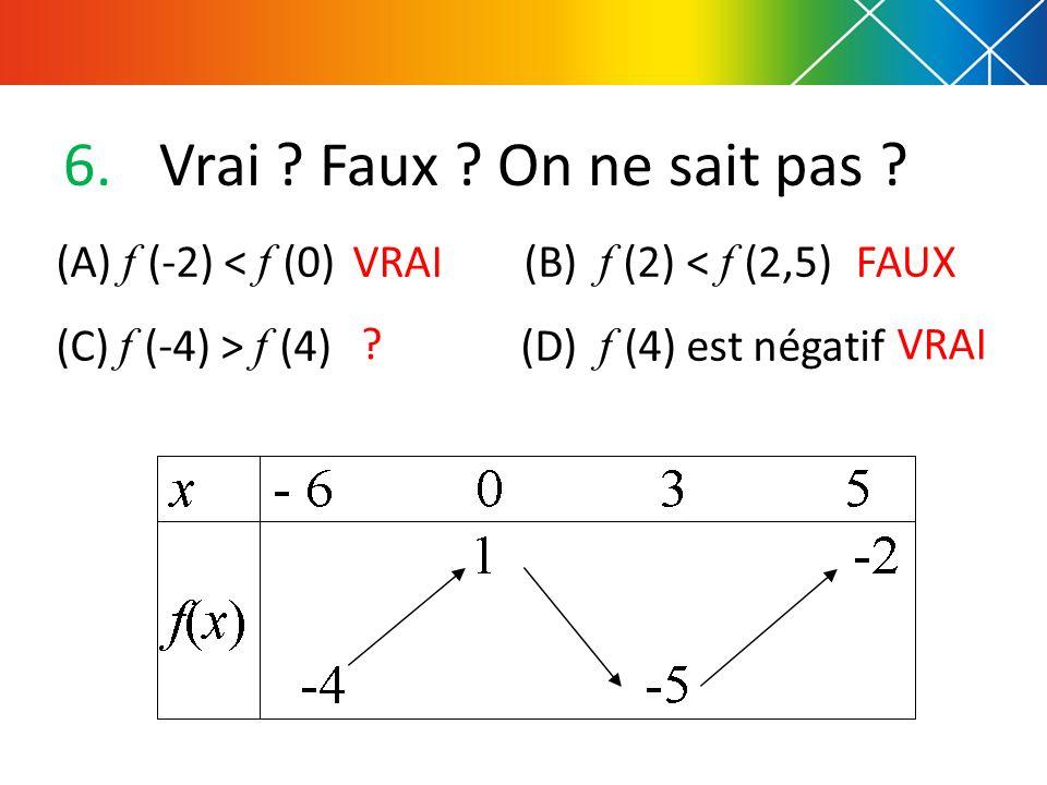 Vrai Faux On ne sait pas (A) f (-2) < f (0) (B) f (2) < f (2,5) (C) f (-4) > f (4) (D) f (4) est négatif.