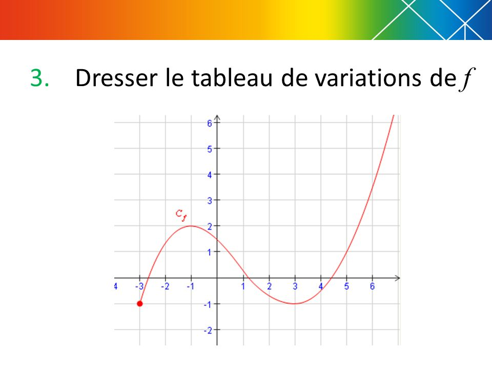 Dresser le tableau de variations de f