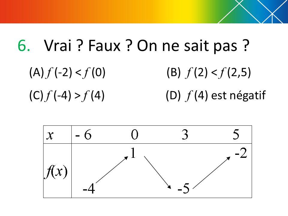 Vrai Faux On ne sait pas (A) f (-2) < f (0) (B) f (2) < f (2,5)