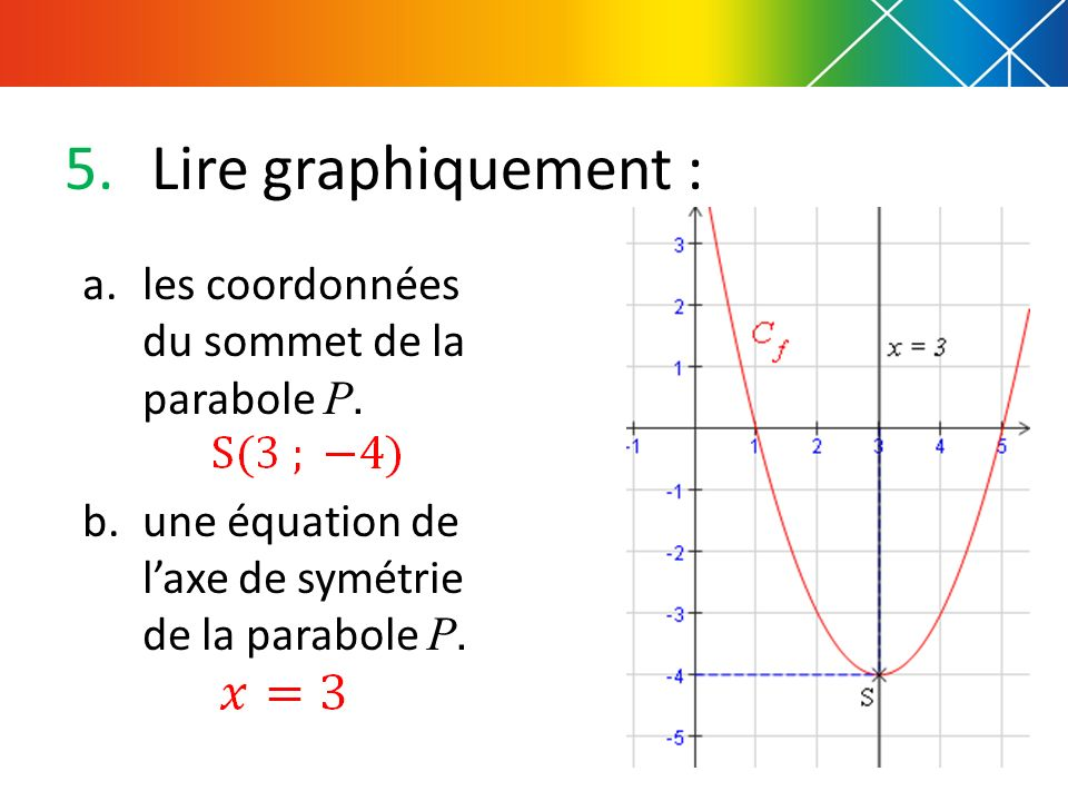 Lire graphiquement : les coordonnées du sommet de la parabole P.