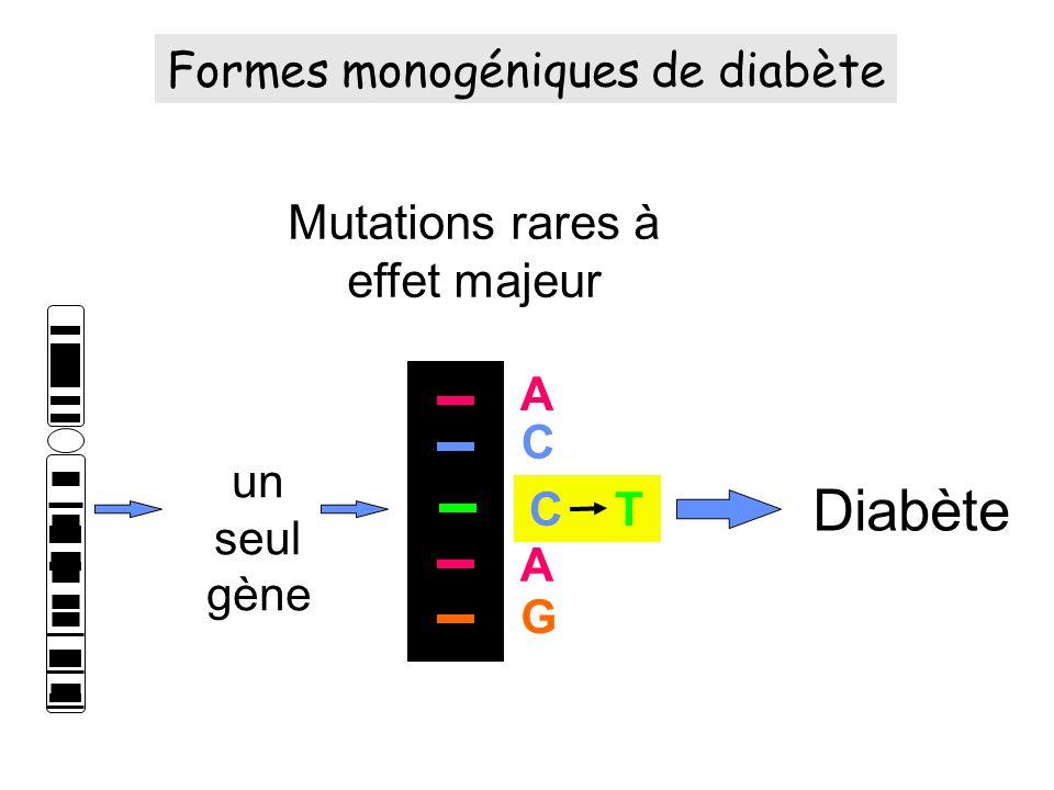 Formes monogéniques de diabète