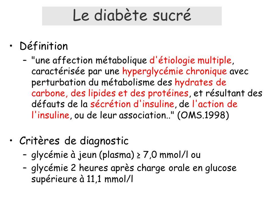 Le diabète sucré Définition Critères de diagnostic