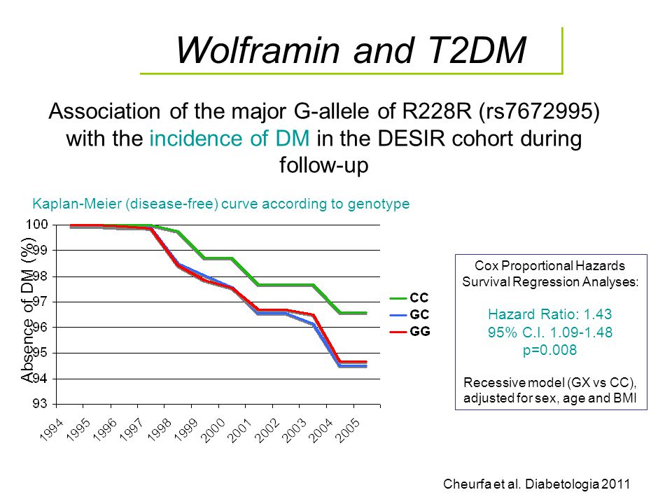 Wolframin and T2DM Association of the major G-allele of R228R (rs7672995) with the incidence of DM in the DESIR cohort during follow-up.