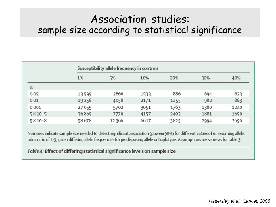 Association studies: sample size according to statistical significance