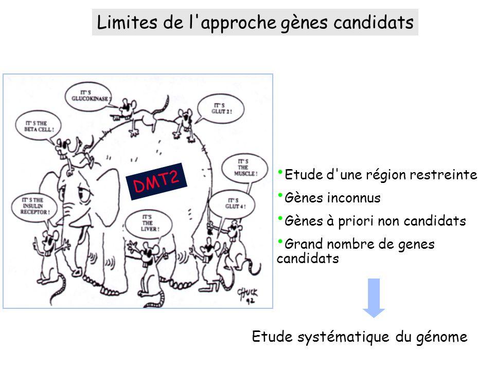 Limites de l approche gènes candidats