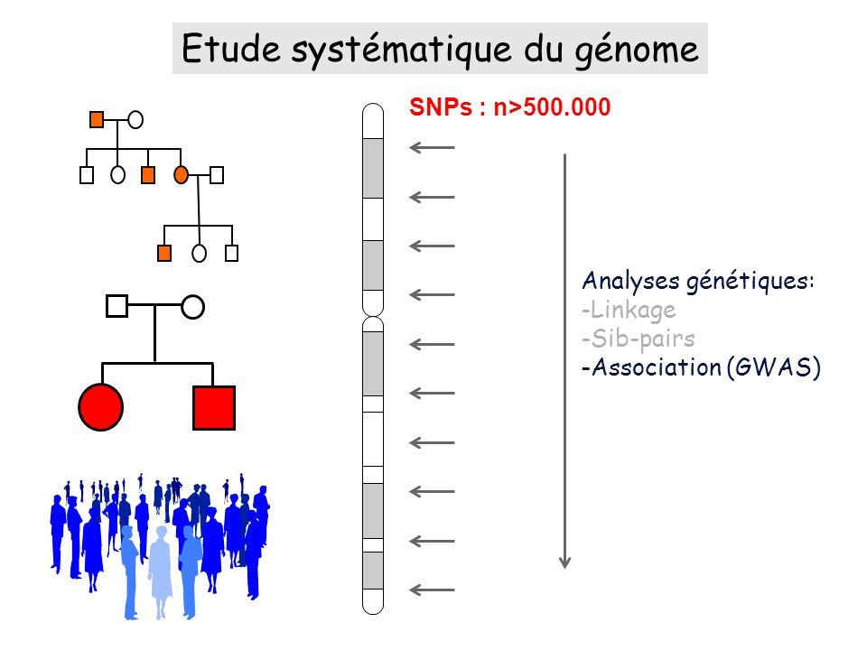 Etude systématique du génome