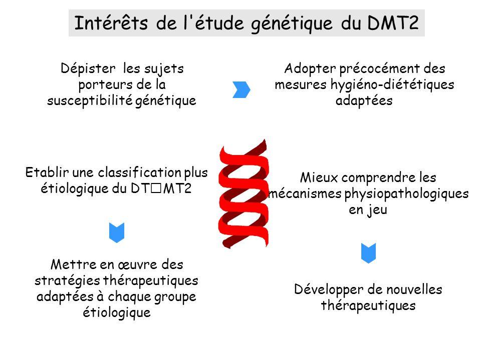 Intérêts de l étude génétique du DMT2
