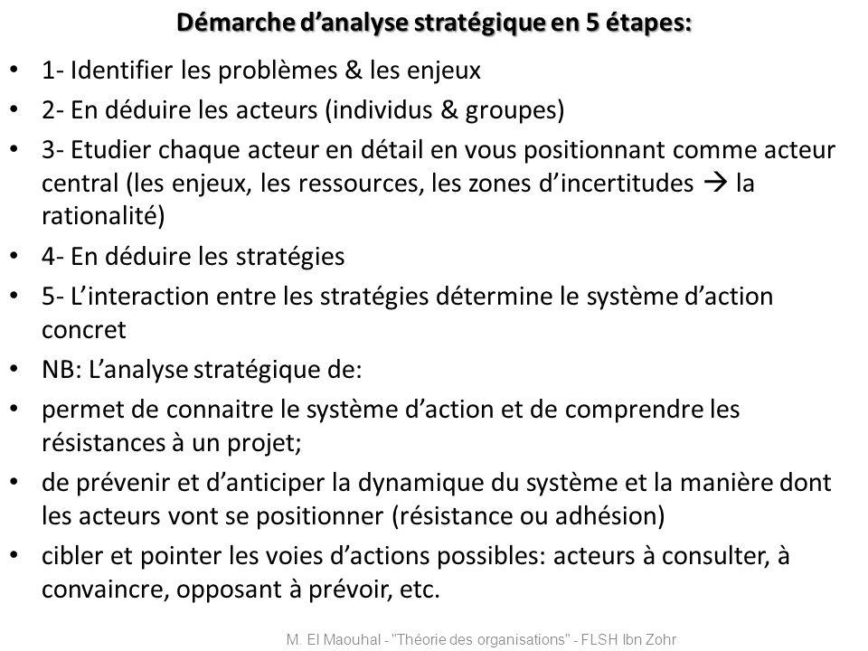Démarche d'analyse stratégique en 5 étapes: