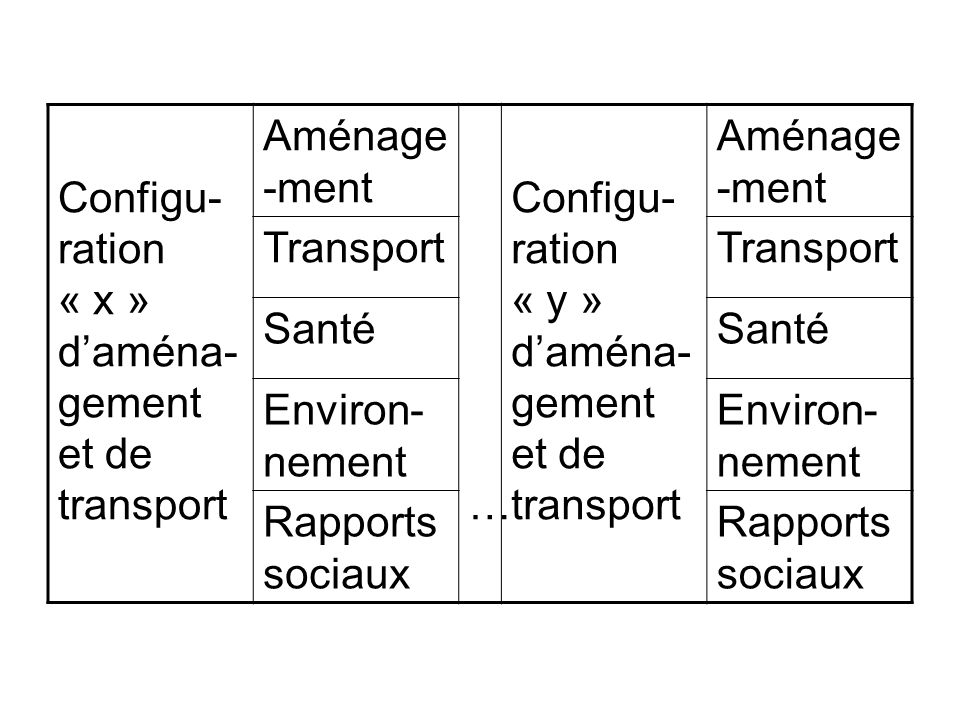 Configu-ration « x » d'aména-gement et de transport