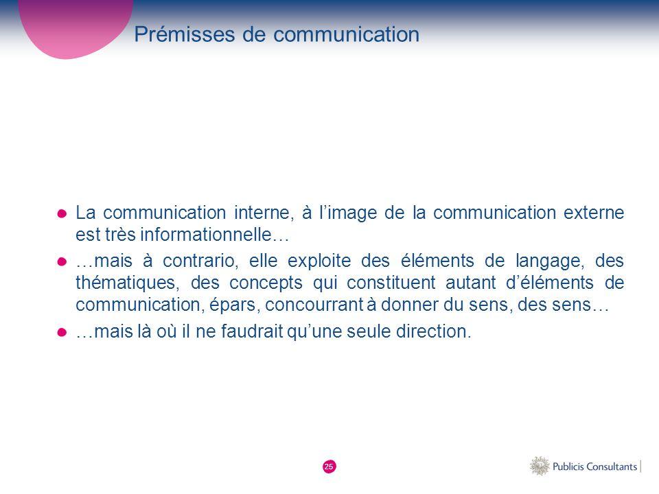 Prémisses de communication
