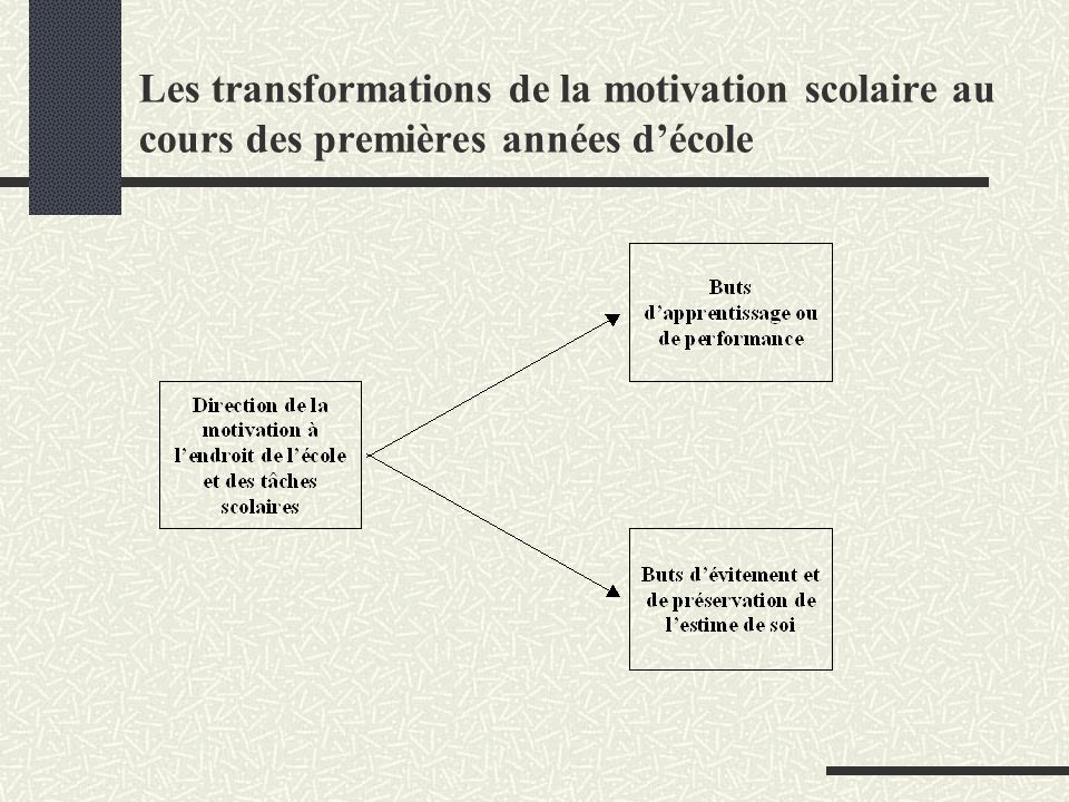 Les transformations de la motivation scolaire au cours des premières années d'école