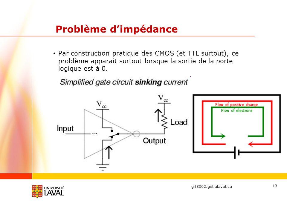 Problème d'impédance Par construction pratique des CMOS (et TTL surtout), ce problème apparait surtout lorsque la sortie de la porte logique est à 0.