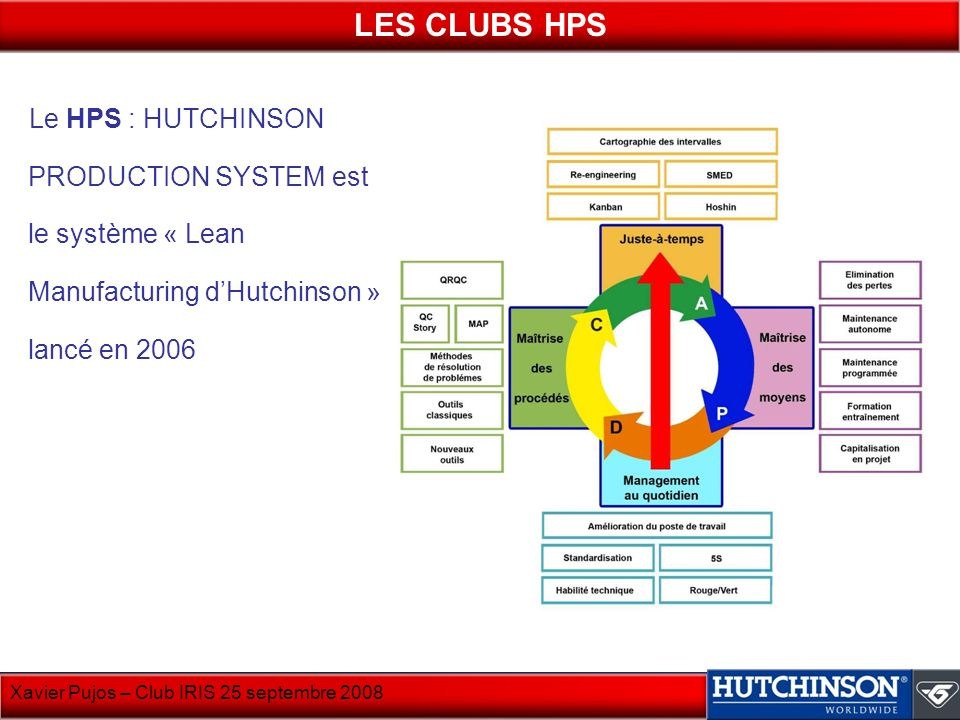 LES CLUBS HPS Le HPS : HUTCHINSON PRODUCTION SYSTEM est le système « Lean Manufacturing d'Hutchinson » lancé en 2006.