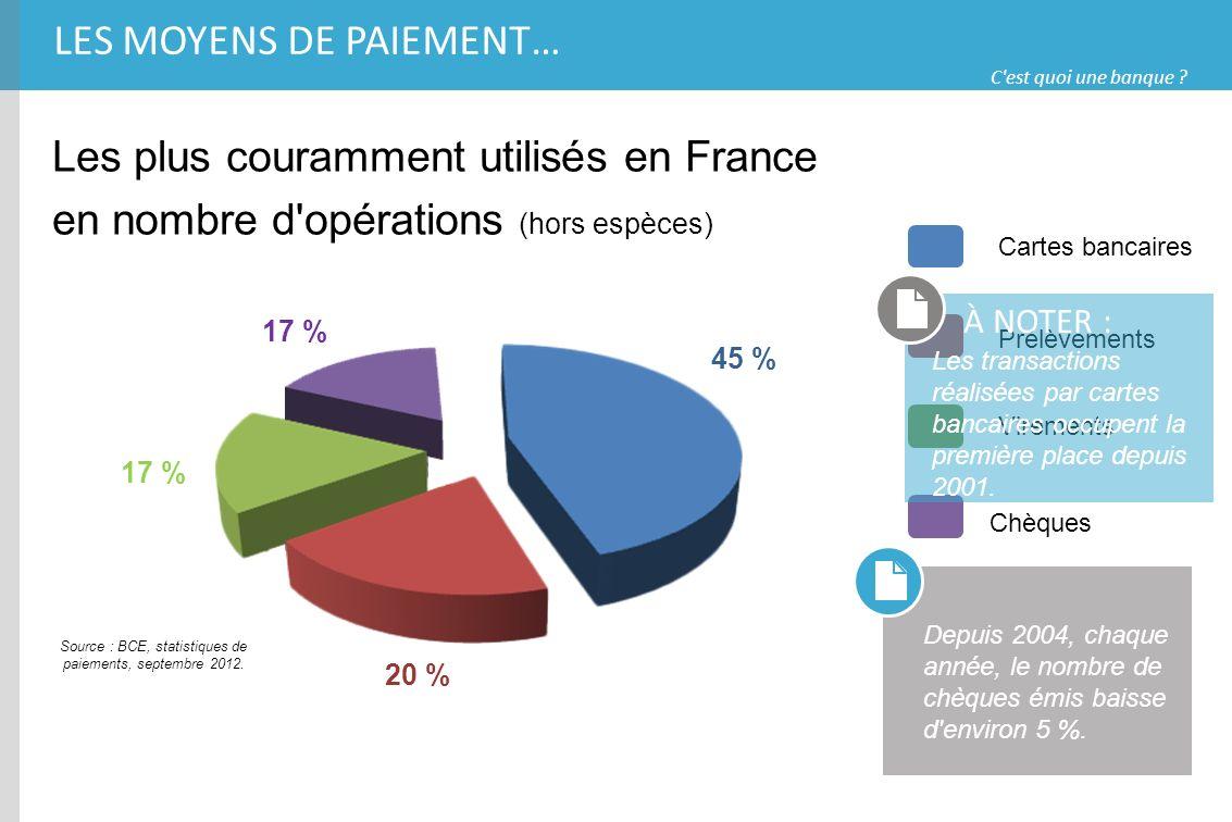 Source : BCE, statistiques de paiements, septembre 2012.