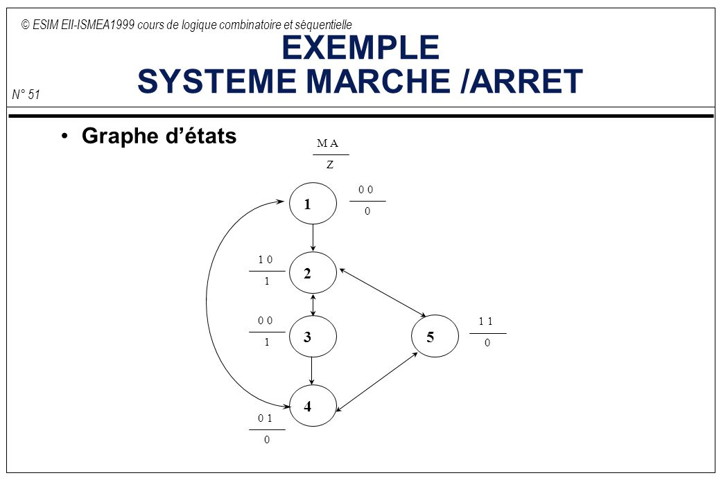 EXEMPLE SYSTEME MARCHE /ARRET
