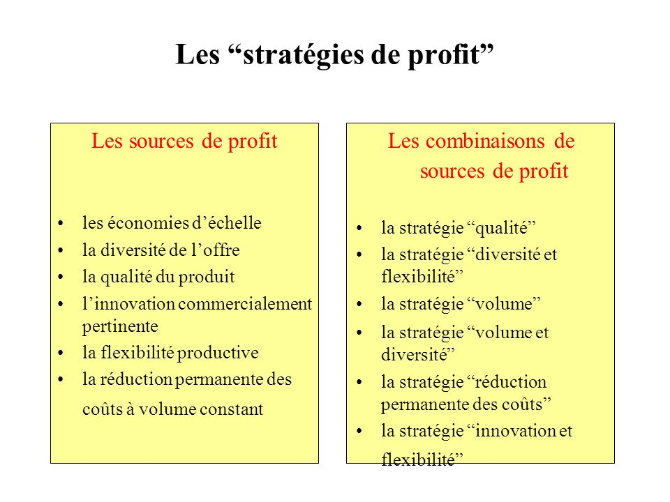 Les stratégies de profit