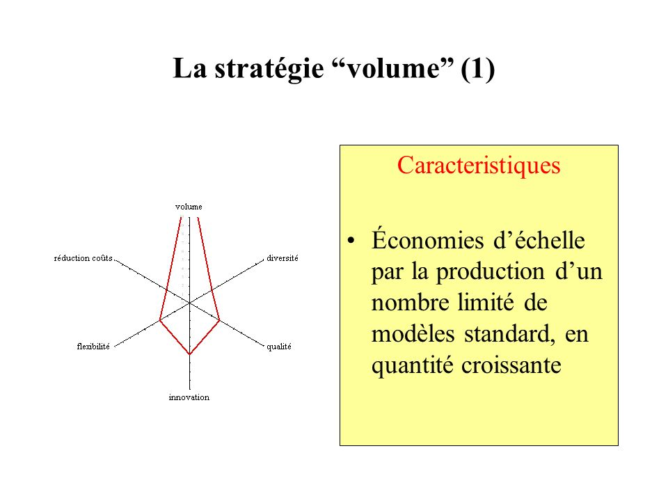 La stratégie volume (1)