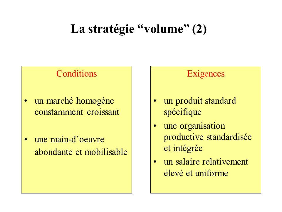 La stratégie volume (2)