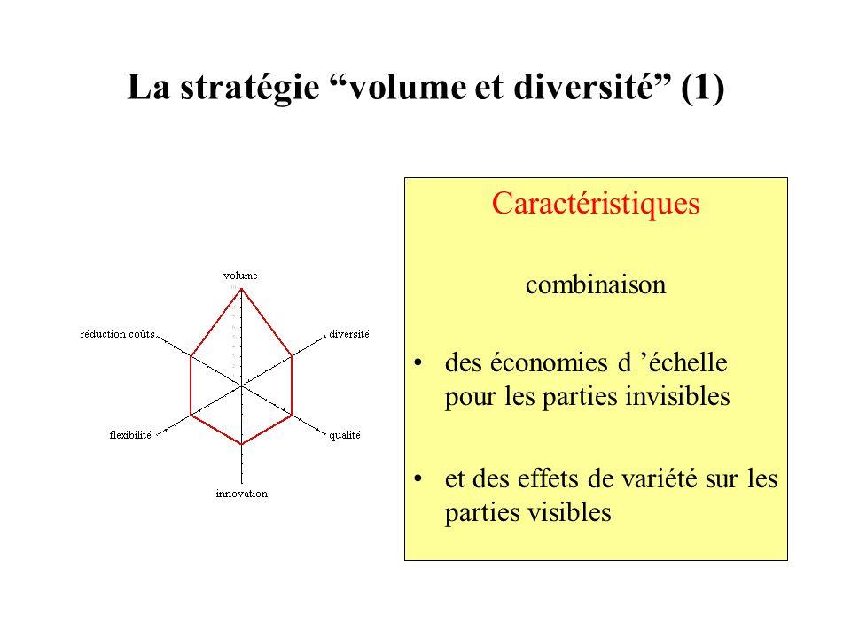 La stratégie volume et diversité (1)