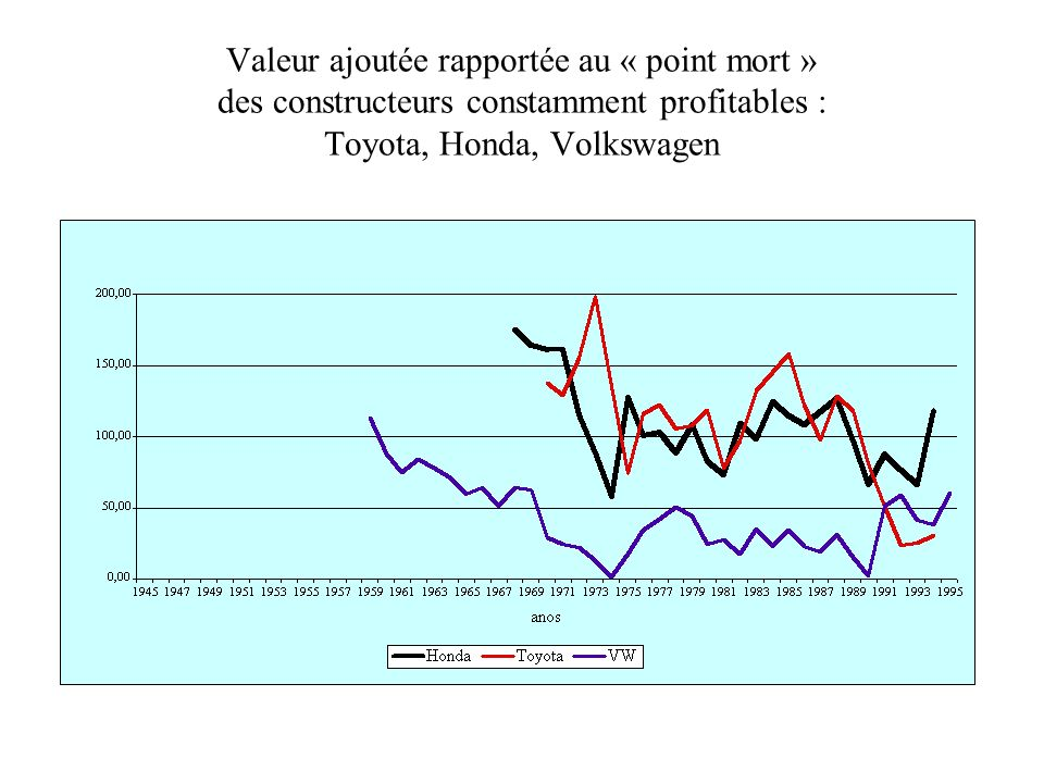 Valeur ajoutée rapportée au « point mort » des constructeurs constamment profitables : Toyota, Honda, Volkswagen