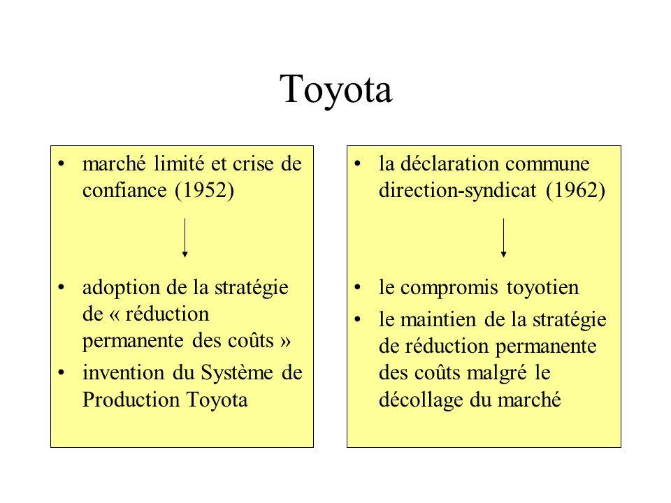 Toyota marché limité et crise de confiance (1952)