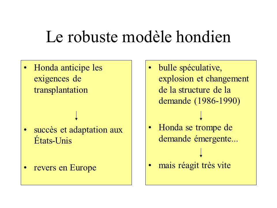 Le robuste modèle hondien