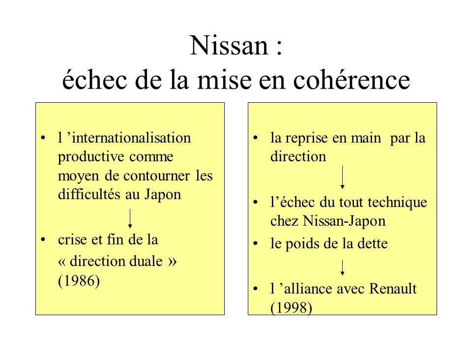 Nissan : échec de la mise en cohérence