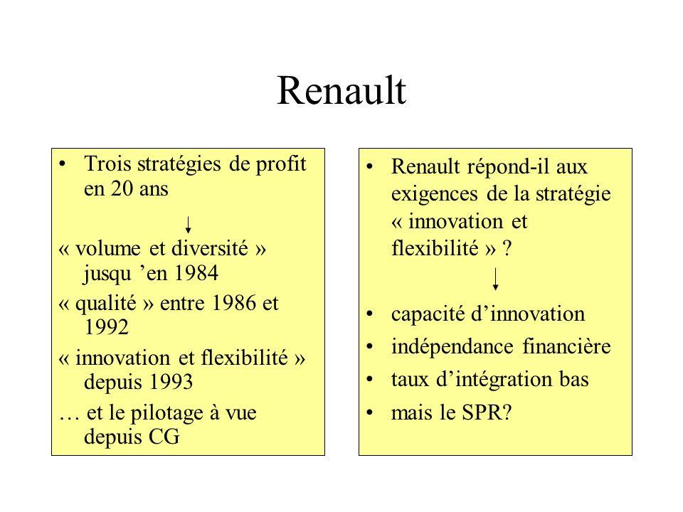 Renault Trois stratégies de profit en 20 ans