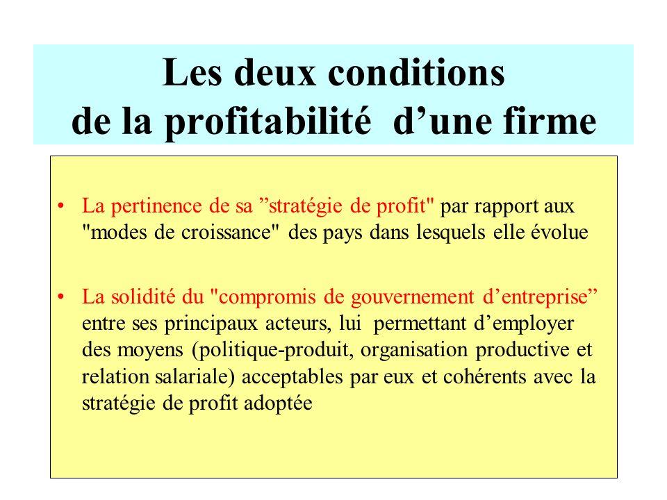 Les deux conditions de la profitabilité d'une firme