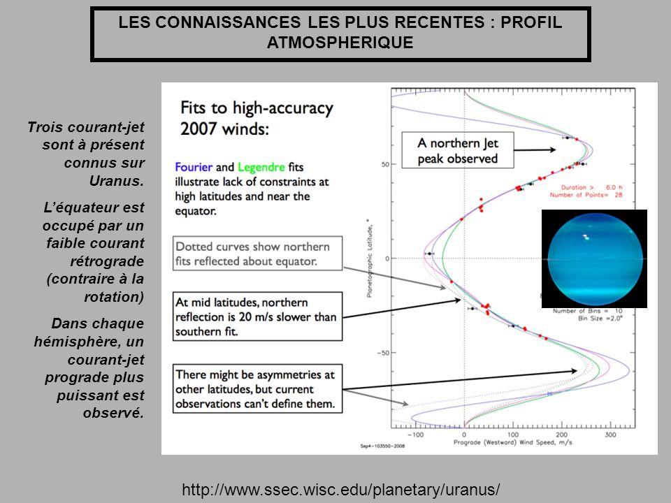 LES CONNAISSANCES LES PLUS RECENTES : PROFIL ATMOSPHERIQUE