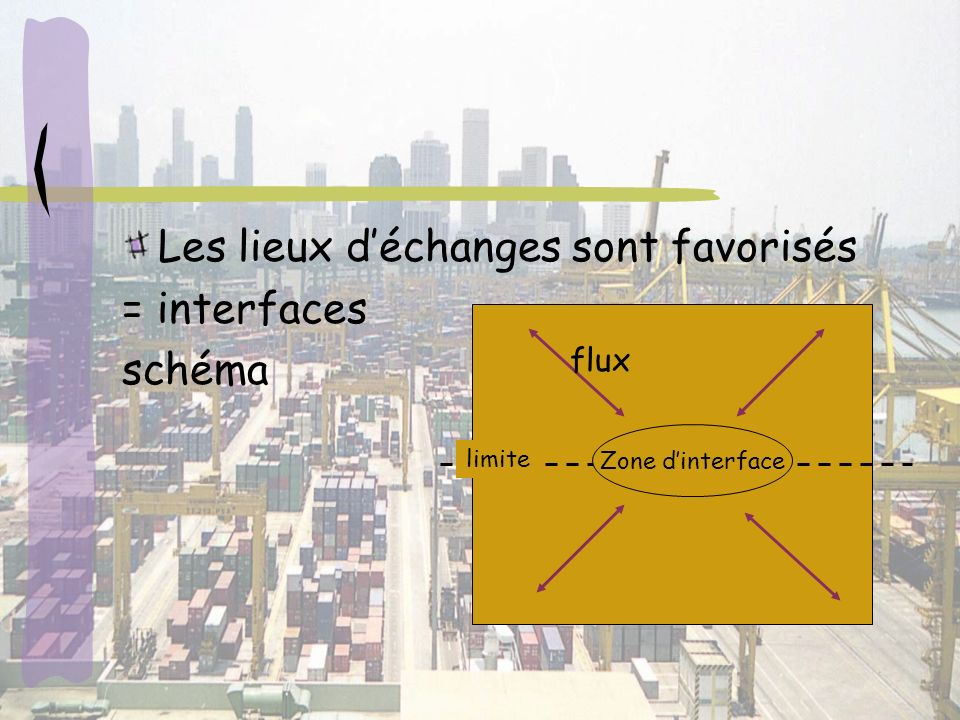 Les lieux d'échanges sont favorisés = interfaces schéma