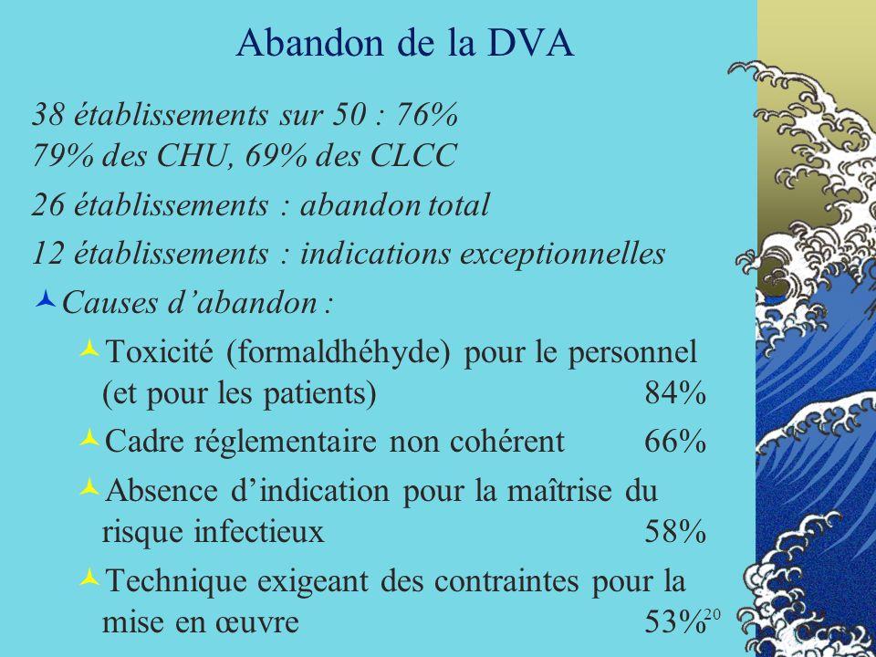 Abandon de la DVA 38 établissements sur 50 : 76% 79% des CHU, 69% des CLCC.