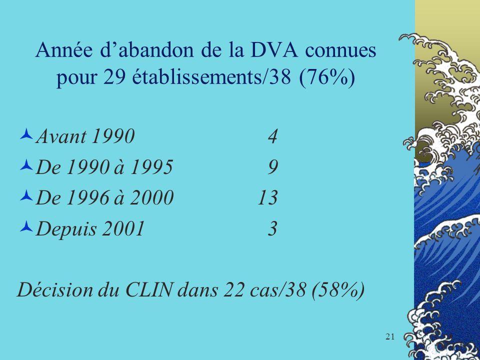 Année d'abandon de la DVA connues pour 29 établissements/38 (76%)
