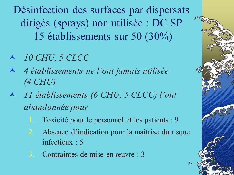 Désinfection des surfaces par dispersats dirigés (sprays) non utilisée : DC SP 15 établissements sur 50 (30%)