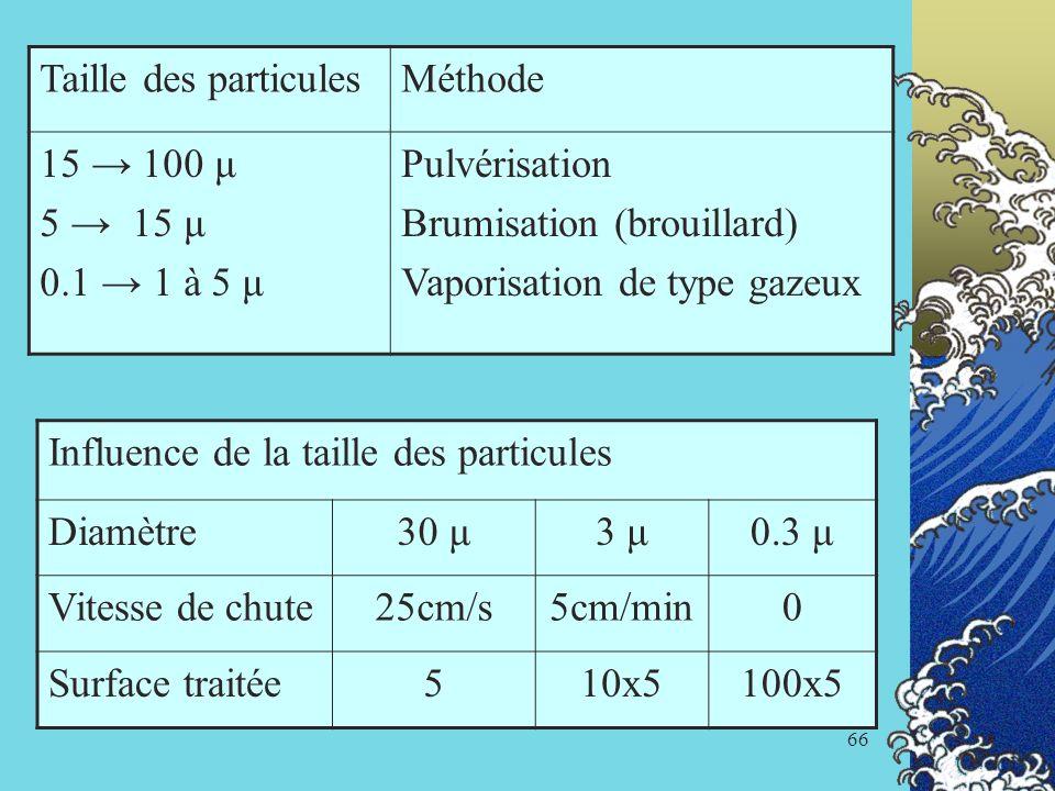 Taille des particulesMéthode. 15 → 100 μ. 5 → 15 μ. 0.1 → 1 à 5 μ. Pulvérisation. Brumisation (brouillard)