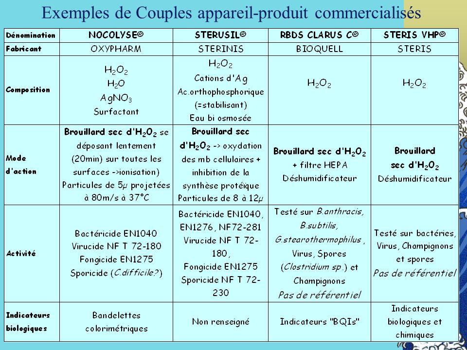 Exemples de Couples appareil-produit commercialisés